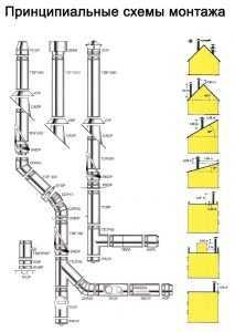 Принципиальные схемы монтажа дымоходов из нержавеющей стали