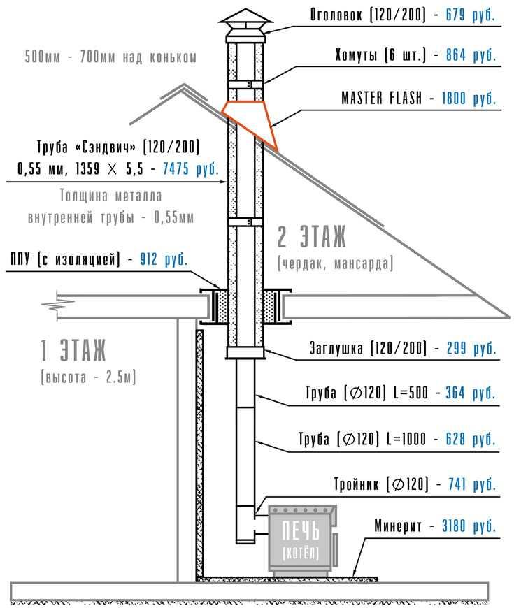 Цена на дымоход в жилом доме монтаж дымохода оквэд