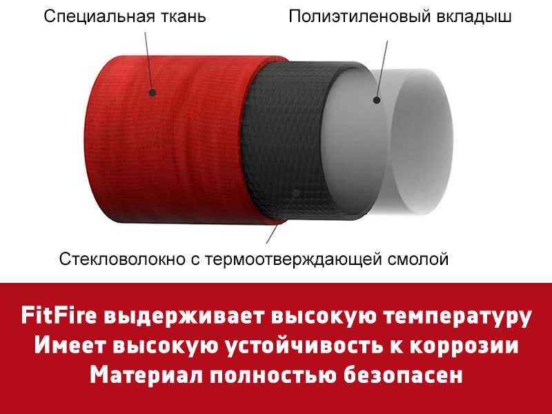 Материал вкладыша в дымоход FitFire
